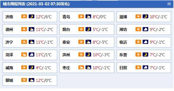 气温回升,阳光上线!山东今日最高温将升至12℃