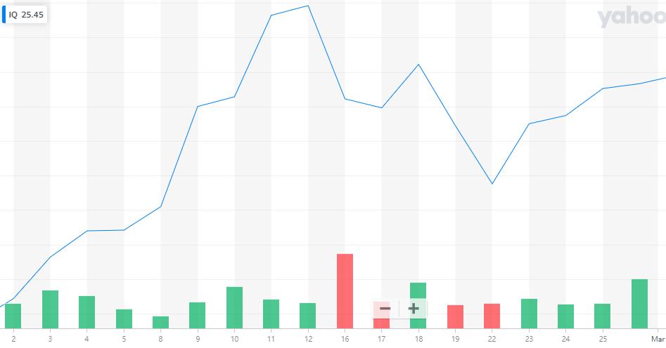 2月份爱奇艺股价累计上涨16%