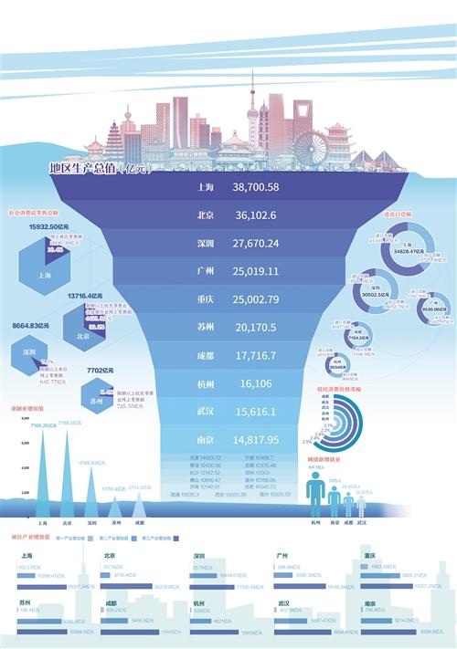 数据来源 各城市统计局官方网站