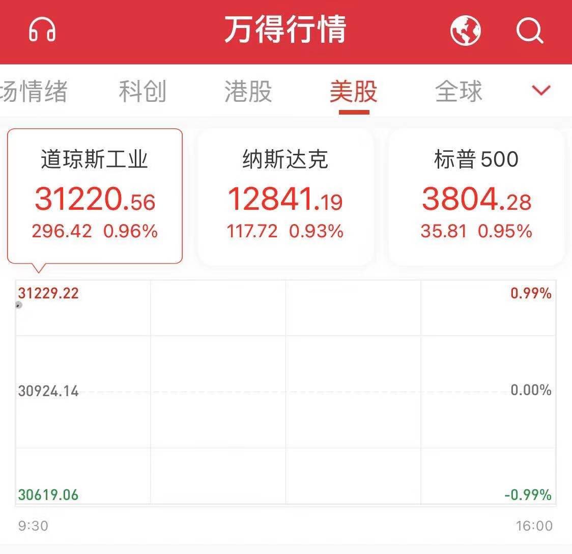 美股三大股指集体高开:道指涨0.9%,纳指涨超1%