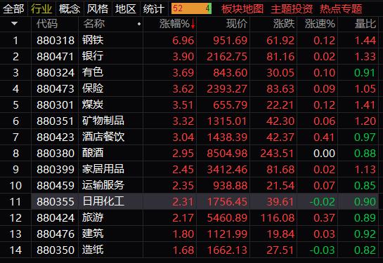 顺周期股全面爆发,沪指收涨近2%,钢铁板块整体上涨近7%