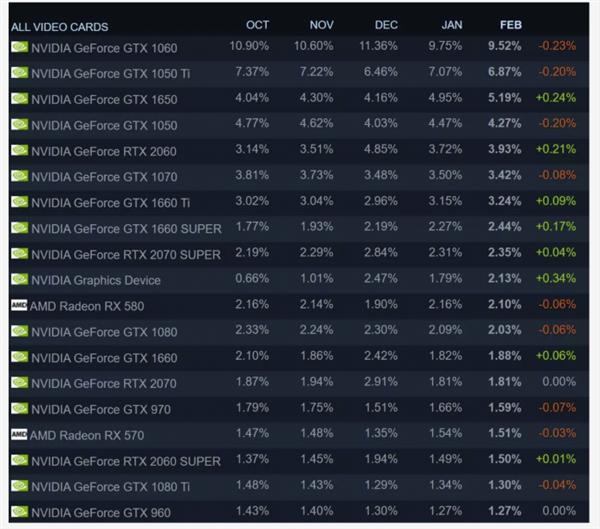 Steam硬件调查:AMD CPU使用率大幅增加 不断蚕食友商市场份额