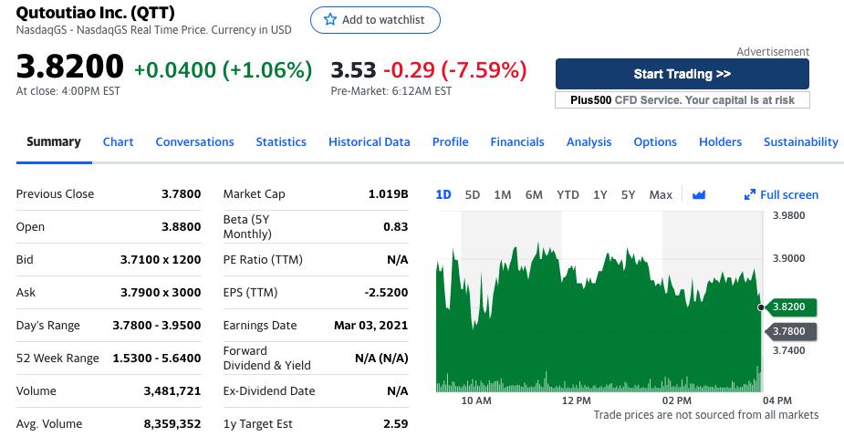 趣头条股价盘前下跌7.59%