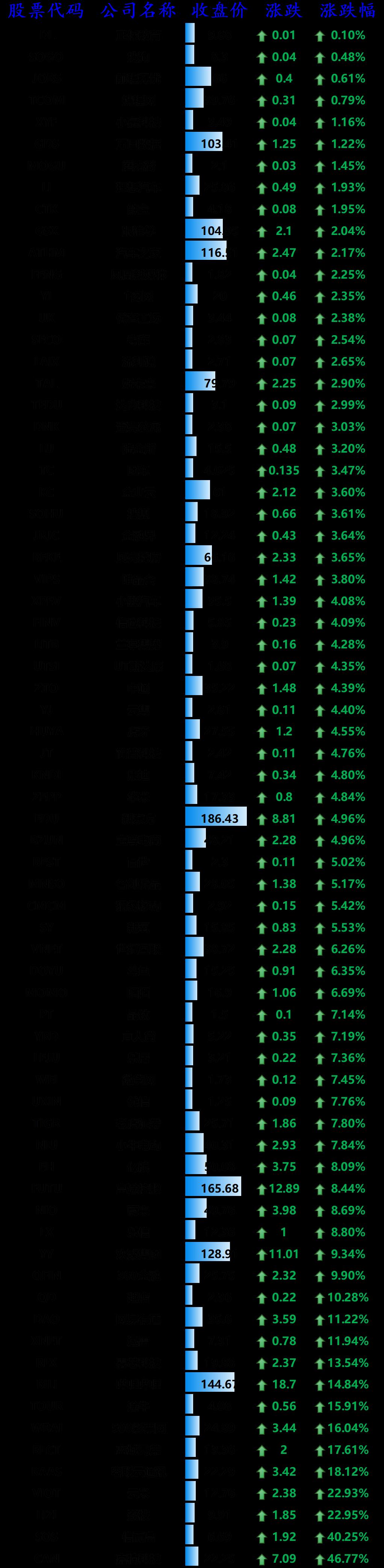 美股全线收涨:特斯拉上涨 6.36%,拼多多、蔚来涨逾 8%,哔哩哔哩大涨 14.84%