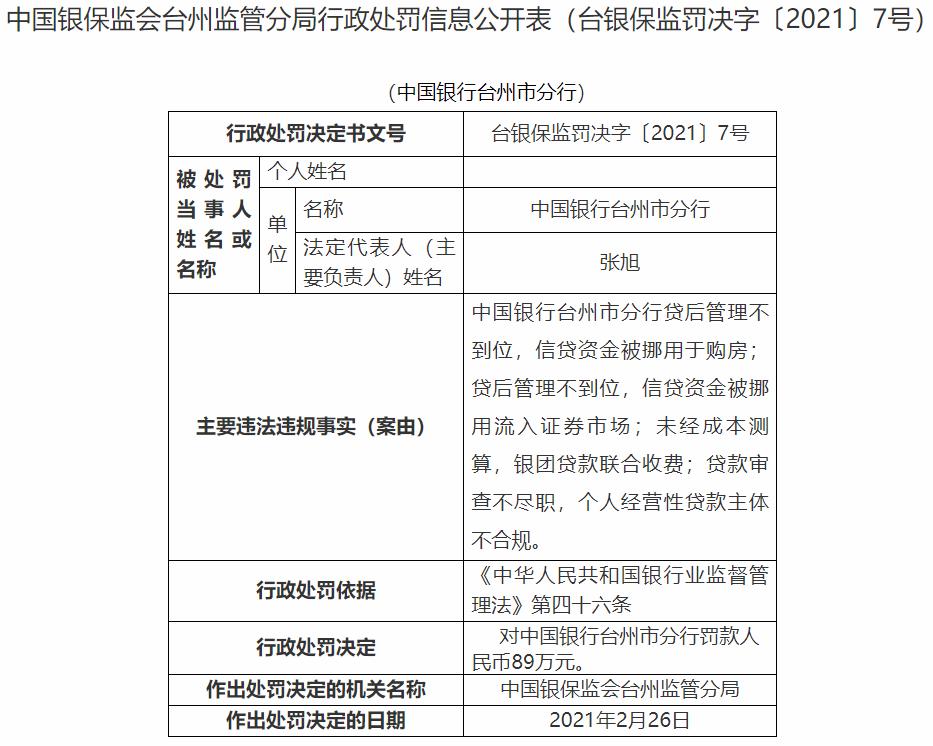 银行财眼丨中国银行台州市分行被罚89万:因贷后管理不到位等问题