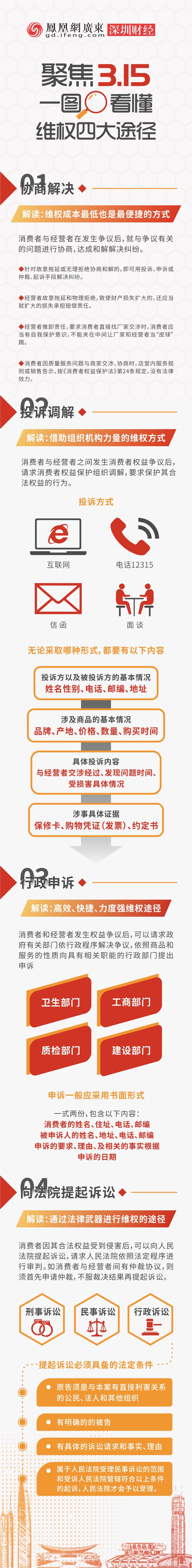 聚焦3.15 一图看懂维权四大途径