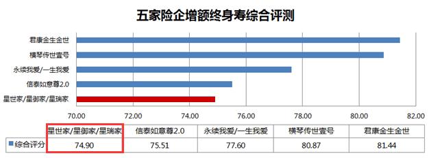 凤凰保险测评:复星保德信增额寿三管齐下,缘何评分仍不高?