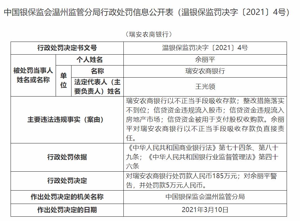 銀行財眼丨瑞安農商銀行被罰185萬:因以不正當手段吸收存款等問題
