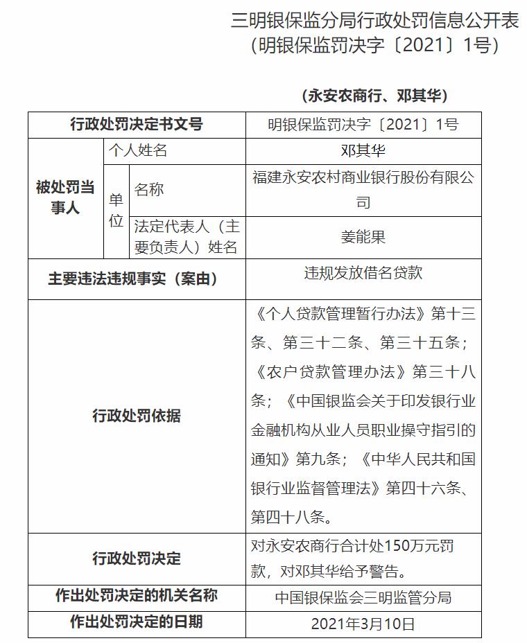 銀行財眼丨福建永安農村商業銀行被罰150萬:因違規發放借名貸款