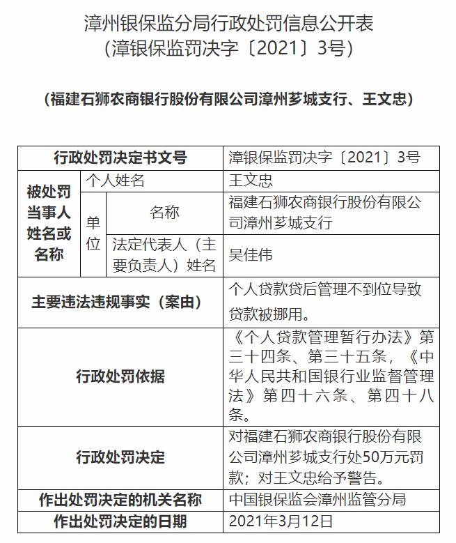 銀行財眼丨福建石獅農商銀行漳州薌城支行被罰50萬:因個人貸款貸后管理不到位等問題
