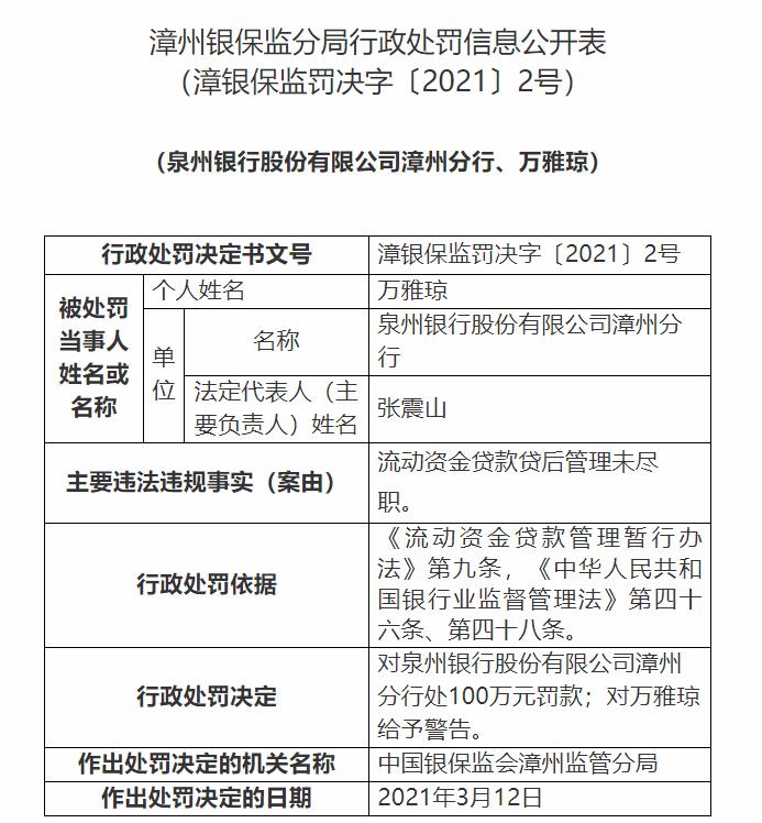 银行财眼丨泉州银行漳州分行被罚100万:因流动资金贷款贷后管理未尽职
