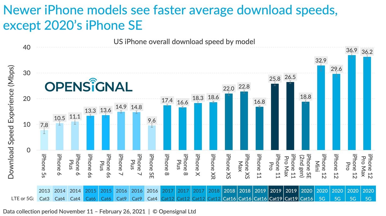 报告称苹果iPhone 12/Pro的5G/4G速度测试几乎比所有安卓手机都慢