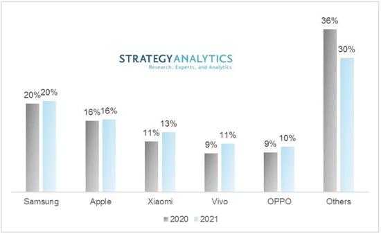 ▲Strategy Analytics对2021年全球手机市场份额变化情况的预测