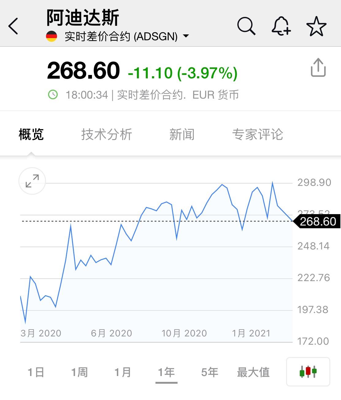 阿迪达斯跌超4%,耐克美股盘前跌3%