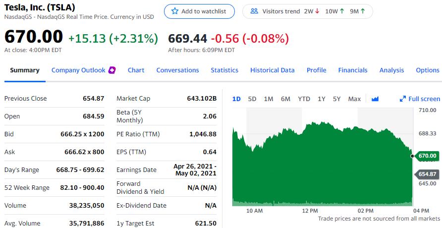特斯拉22日收盘涨2.31%