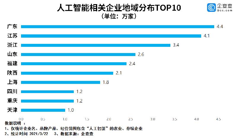 全国人工智能相关企业数量排名出炉 陕西居第六位