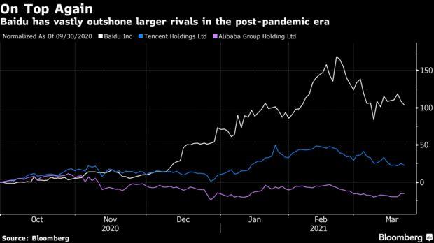 百度近期股价表现好于阿里、腾讯