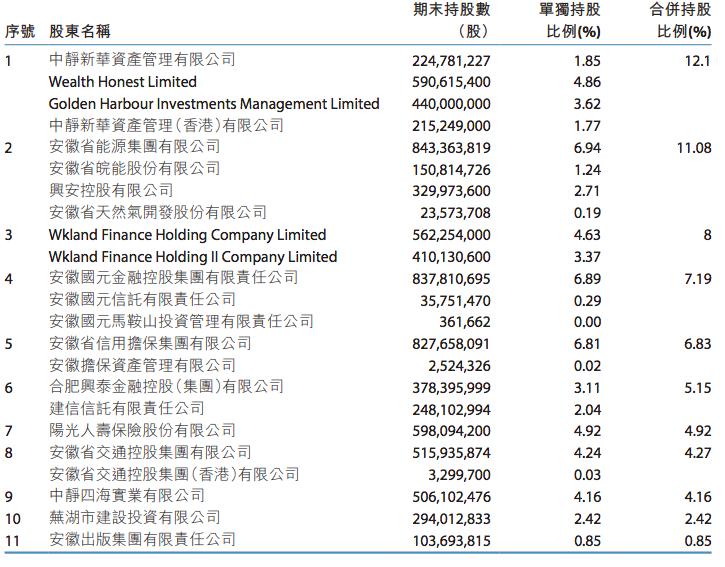 截至2020年末,徽商銀行主要股東情況。
