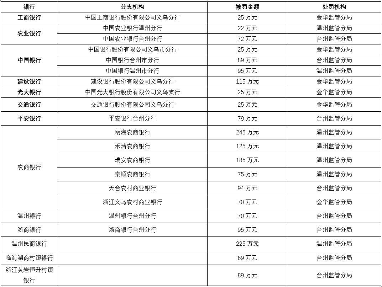 工农中交等银行在浙因贷款被挪用购房、流入股市受罚
