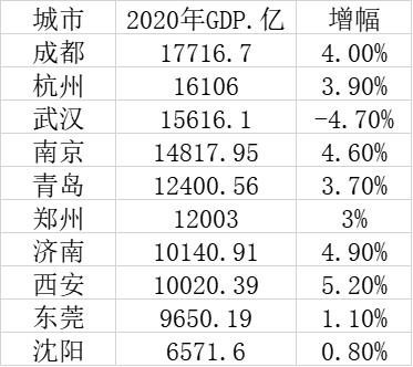 武汉gdp超成都_苏州GDP除将被成都超越还会被武汉杭州南京超越2021年五城GDP推测