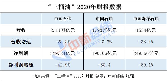 """在净利润方面,中国石化实现净利329.24亿元,同比减少42.9%;中国石油实现净利190.06亿元,同比减少58.4%;中国海洋石油实现净利249.56亿元,同比减少59.1%,其净利润在""""三桶油""""中降幅最大。"""