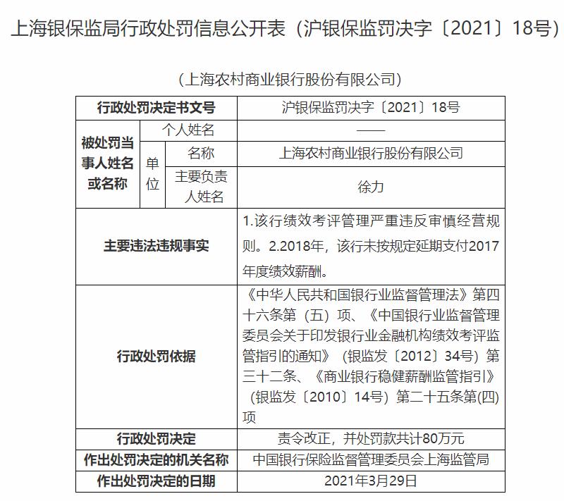 銀行財眼丨上海農商銀被罰80萬:因績效考評管理嚴重違規等問題