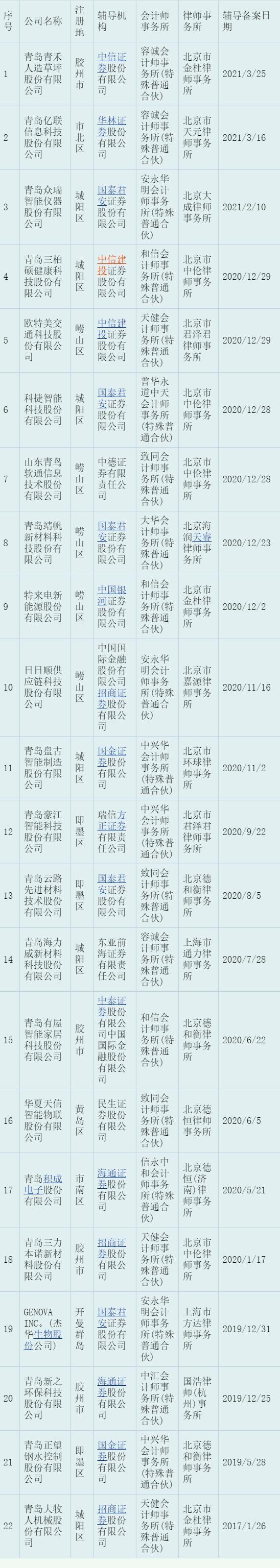3月底 青島轄區共有22家上市輔導備案企業