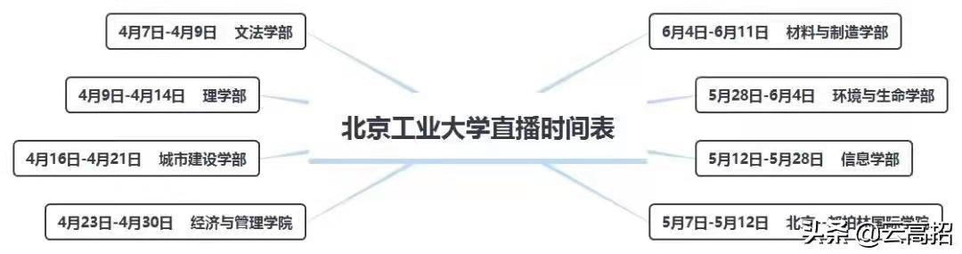 4月7日北京工业大学高招直播首场来袭