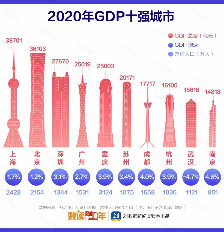 中国gdp城市_中国第一县!去年GDP总量4276亿元,超过全球63%国家