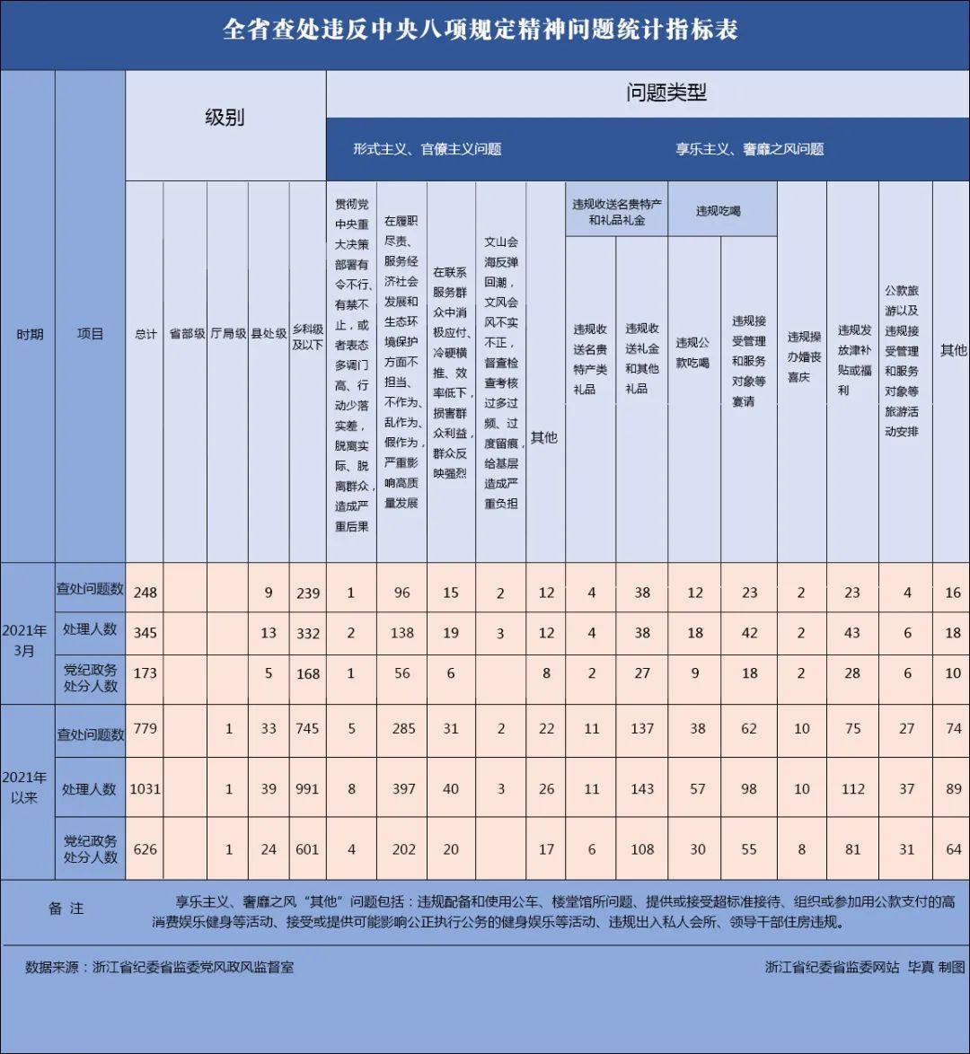 2021年3月浙江省查处违反中央八项规定精神问题248起