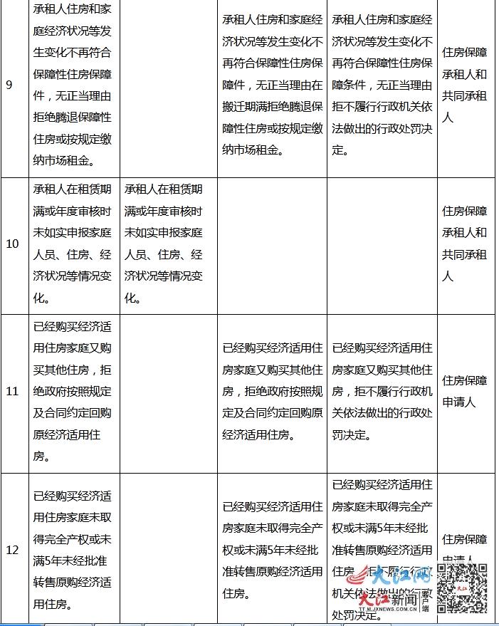 江西住房保障对象注意 这21种情形将被列入失信行为