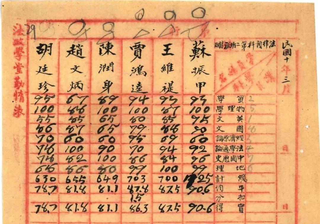 胡廷珍、赵文炳、苏振甲等人在甘肃法专的试验成绩表