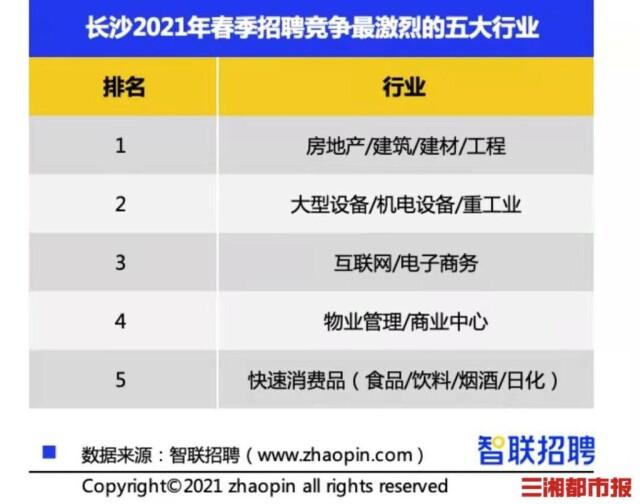 长沙白领人才报告:春季求职期平均月薪8586元