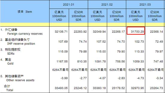 央行:中国3月末外汇储备报3.17万亿美元