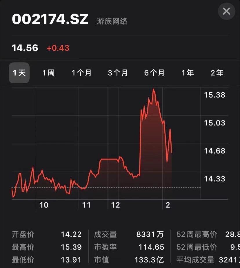 游族网络股价