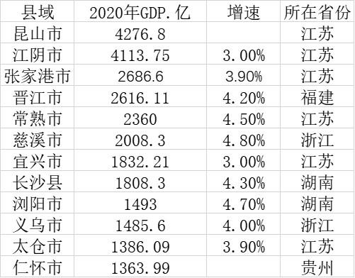 贵州省人均gdp_齐齐哈尔市人口全省第二、仍有优势,但人均GDP在贵州省也会垫底