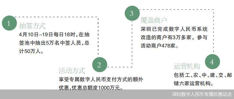 深圳数字人民币专属优惠试点