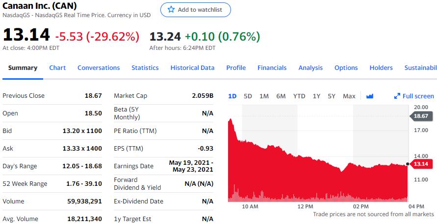 去年Q4营收缩水82%,嘉楠科技股价一度暴跌35%