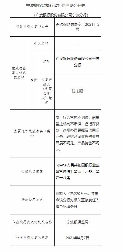 银行财眼丨广发银行宁波分行多项业务违规,遭罚220万
