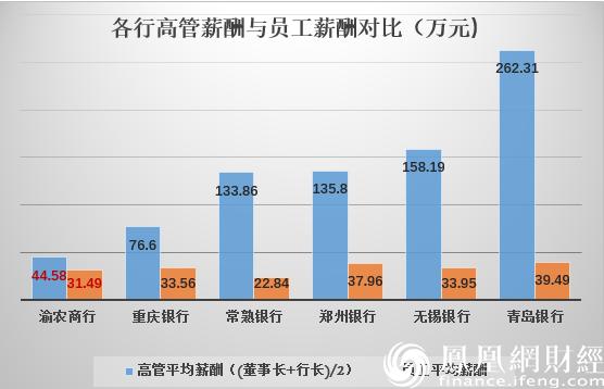 """股价跌60%、净利跌14%、机构清仓 渝农商行被指""""吸血鬼""""!"""
