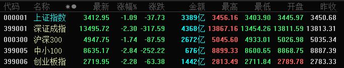 A股三大指数全天震荡下跌:沪指跌超1%,创业板指跌超2%
