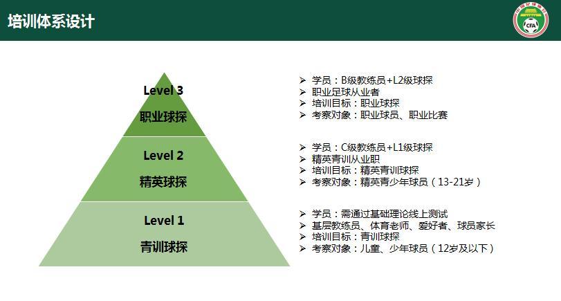 中国足协三级球探培训体系设计。