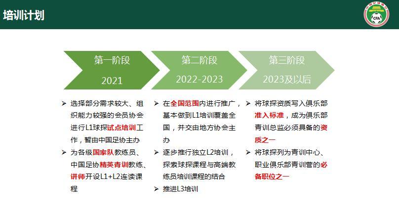 中国足协球探培训计划。