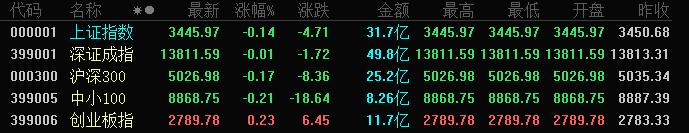 A股三大指数涨跌不一:沪指跌0.14%,创业板指涨0.23%