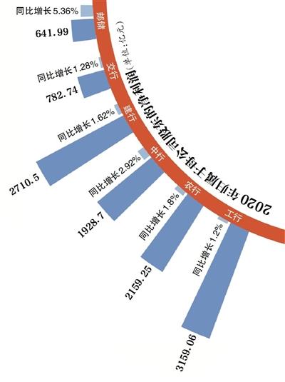 六大行2020年财报扫描:日赚31.18亿,建行、邮储个人房贷占比越线