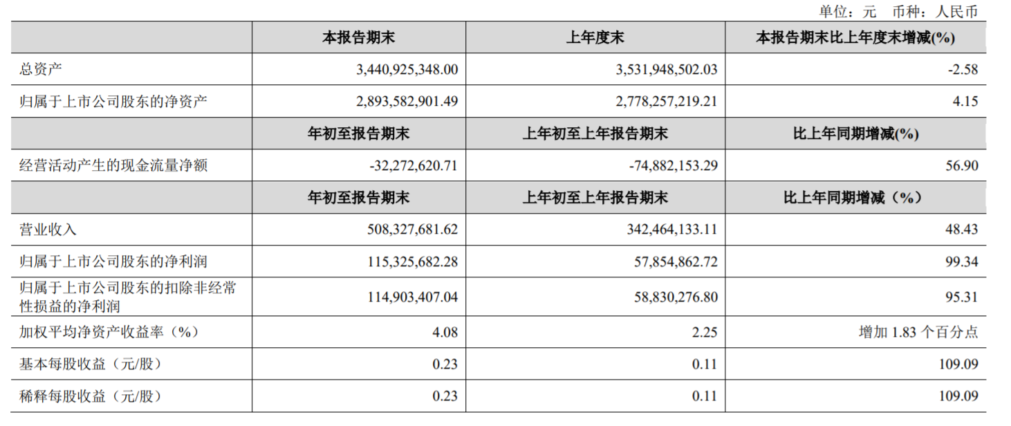 金徽酒一季度实现营收5.08亿元 净利同比增99.34%