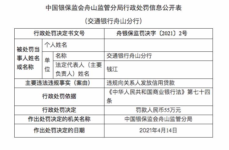 交通银行两个月累计被罚款370万元 舟山分行被罚55万