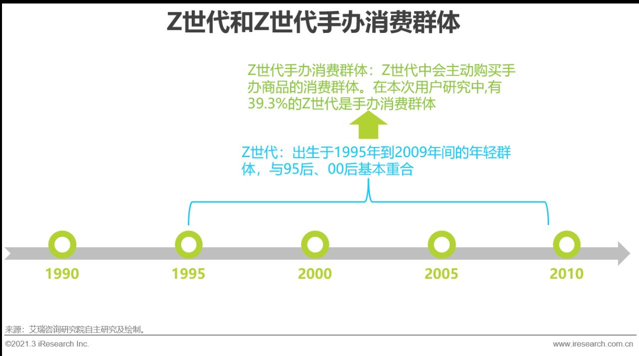 2021年中国Z世代手办消费趋势研究
