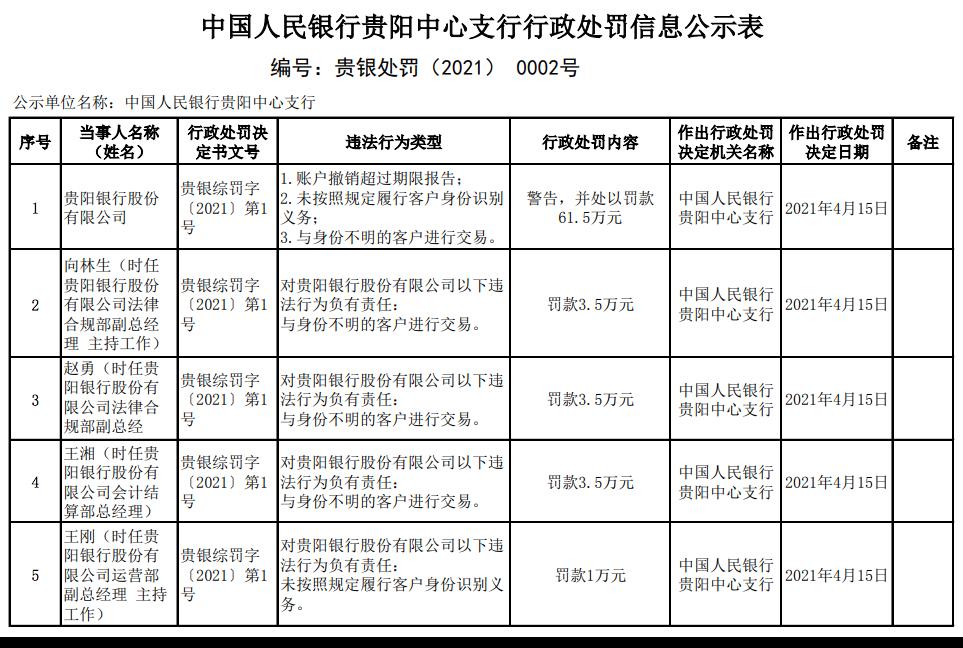 贵阳银行一日连接5张罚单 因违反反洗钱规定等3原因被罚款61.5万元