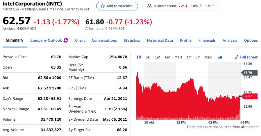 英特尔股价盘后下跌1.23%